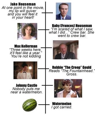 Kellerman's Hierarchy Chart